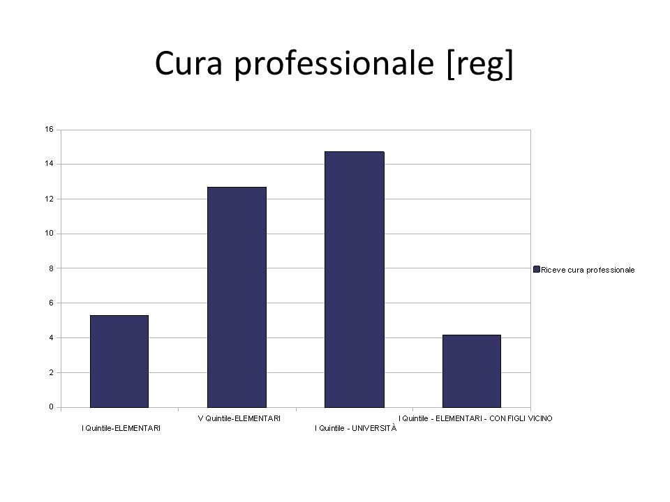Cura professionale [reg]
